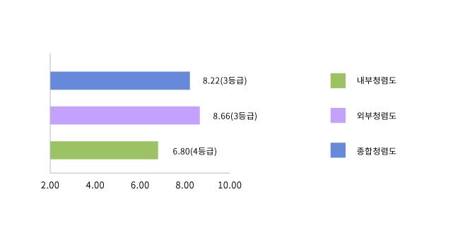 2018 공공기관 청렴도 측정 결과