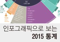 인포그래픽으로보는 2015 산업디자인통계-1