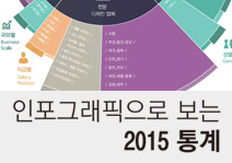 인포그래픽으로보는 2015 산업디자인통계-2